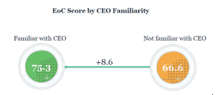 EoC_Score_by_CEO_ Familiarity